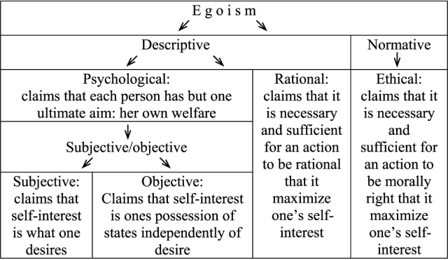 Description of Egoism