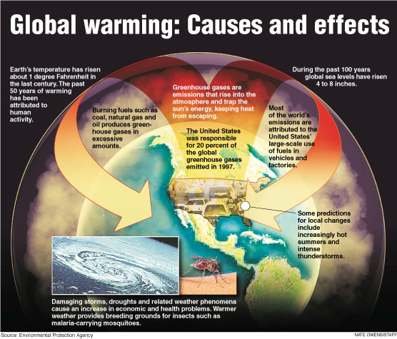 The Dangers of Global Warming