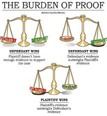 "Meaning of ""the Burden of Proof."""