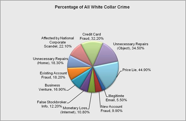 Percentage of White Collar Crimes.