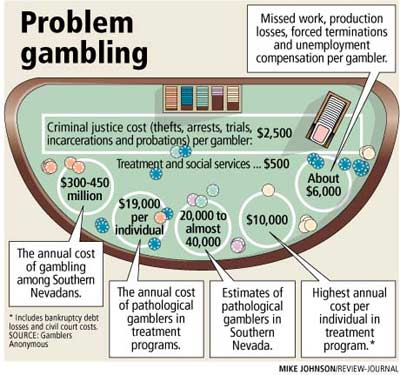 Problems of Gambling....