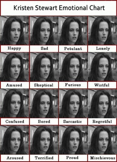 Kristin Stewart Emotional Chart of Facial Expressions.