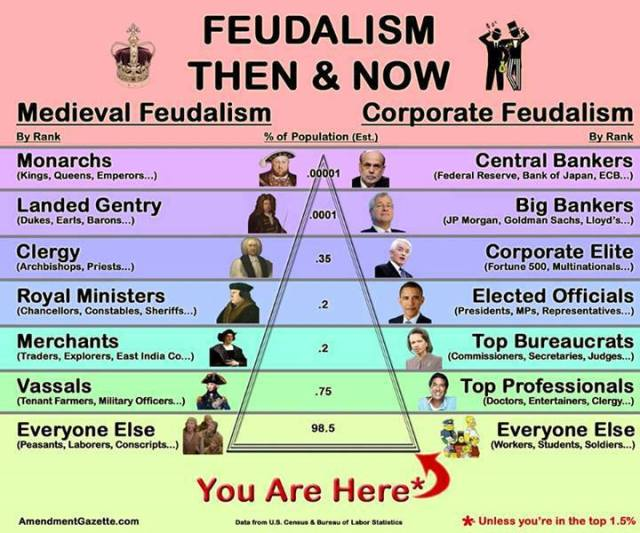 Feudalism - Then and Now